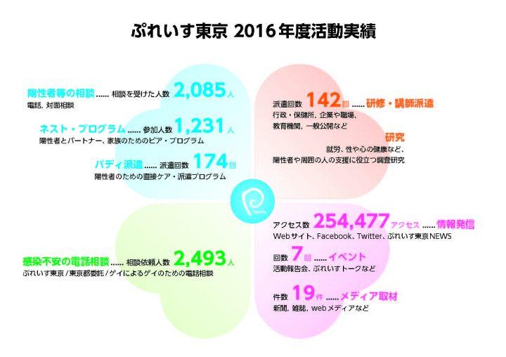 2016年度活動実績