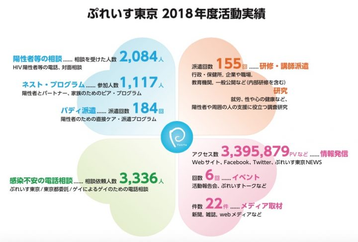 2018年度活動実績