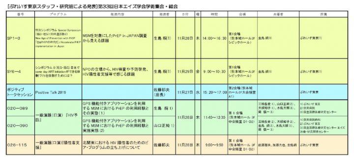 第33回日本エイズ学会ぷれいす関連発表一覧