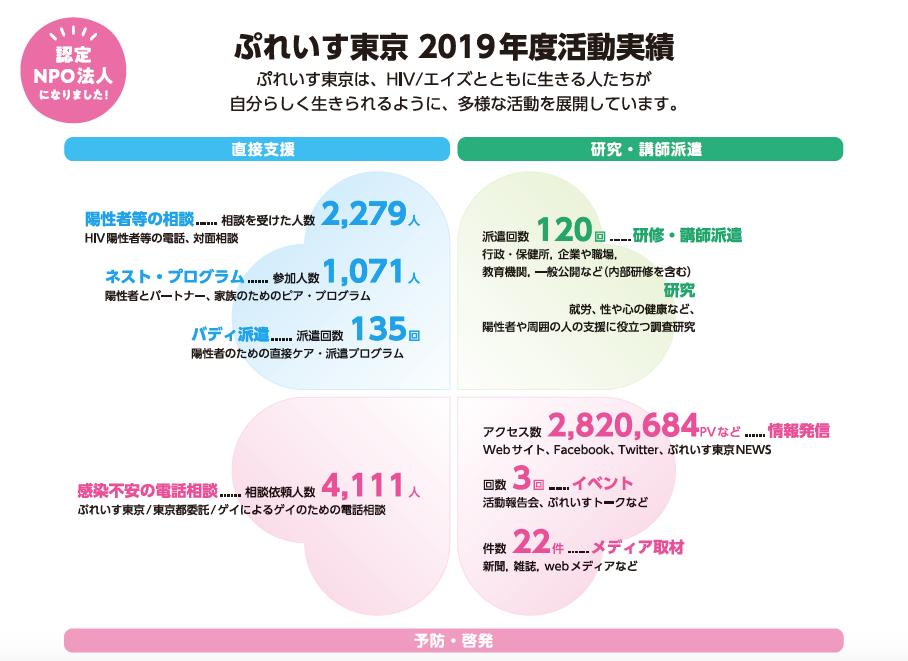 2019年度活動実績